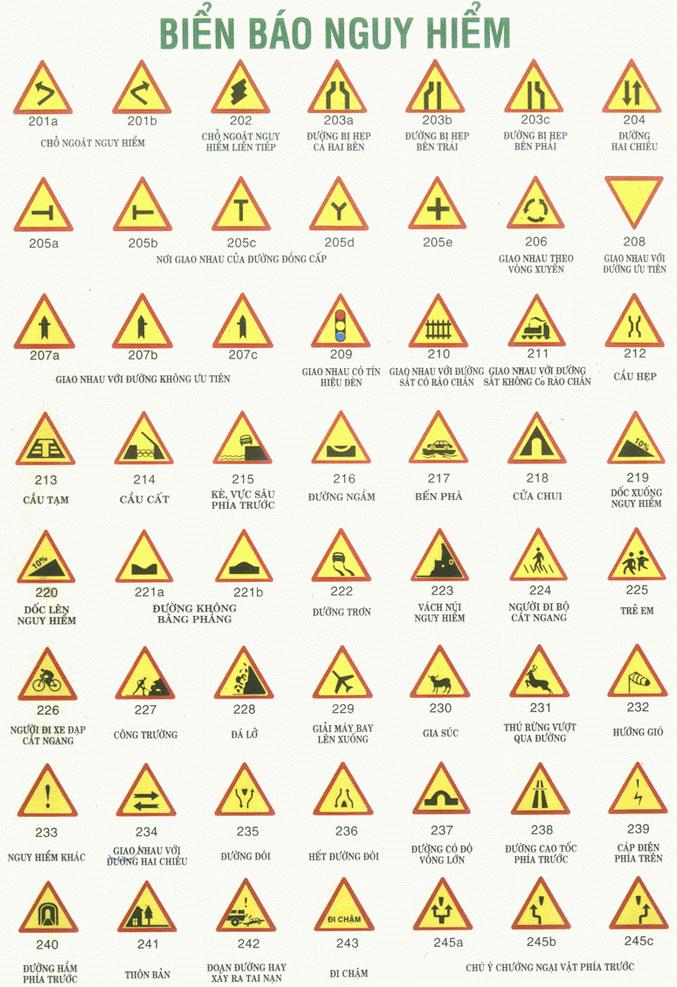 Các biển báo nguy hiểm trong luật giao thông đường bộ
